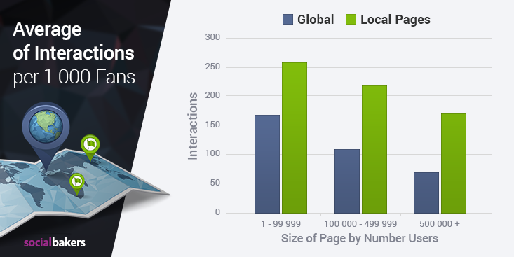 Facebook engagement local vs global pages size of page