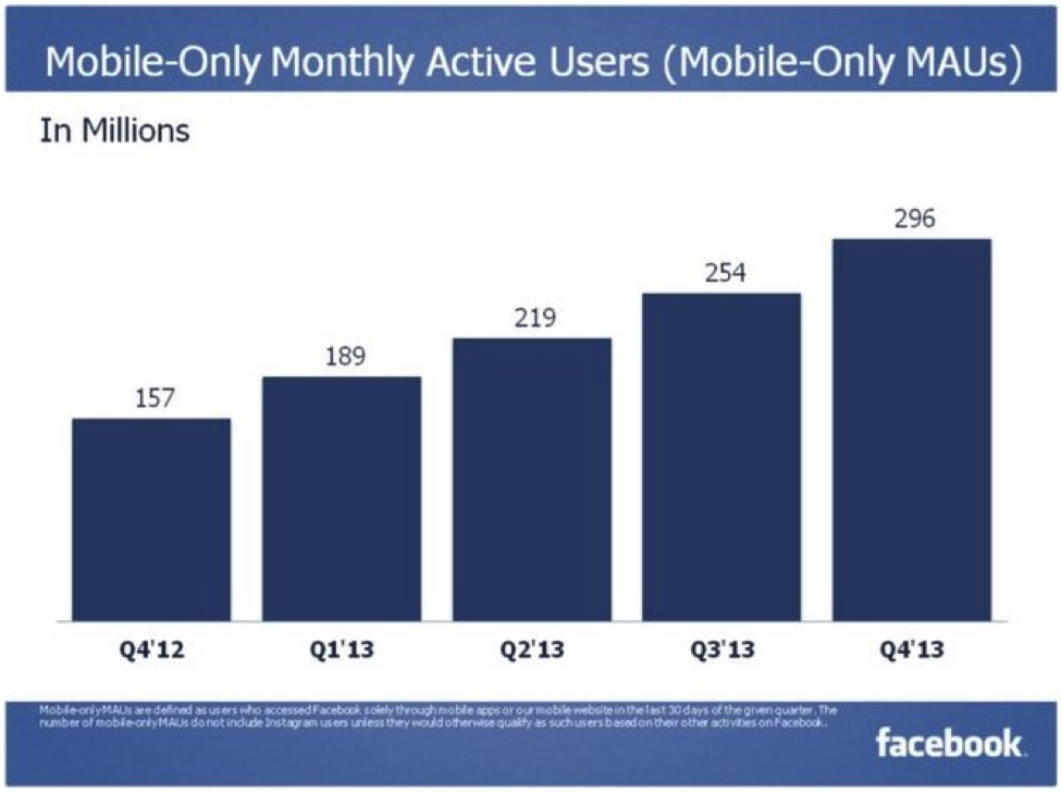 Facebook mobile only MAU Q3 2014
