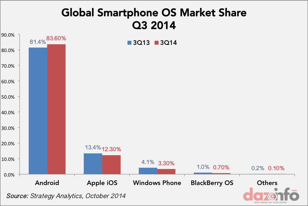 Global smartphone OS market share Q4 2014