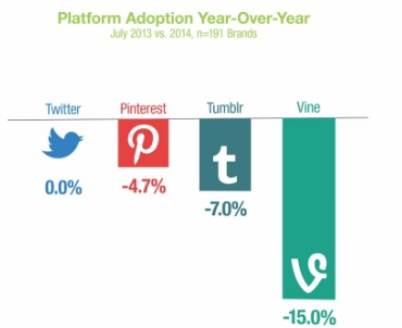 Platform Adoption Year Over Year