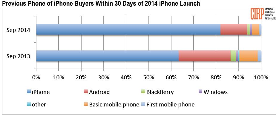 Previous-Phone-of-iPhone-Buyers-2014