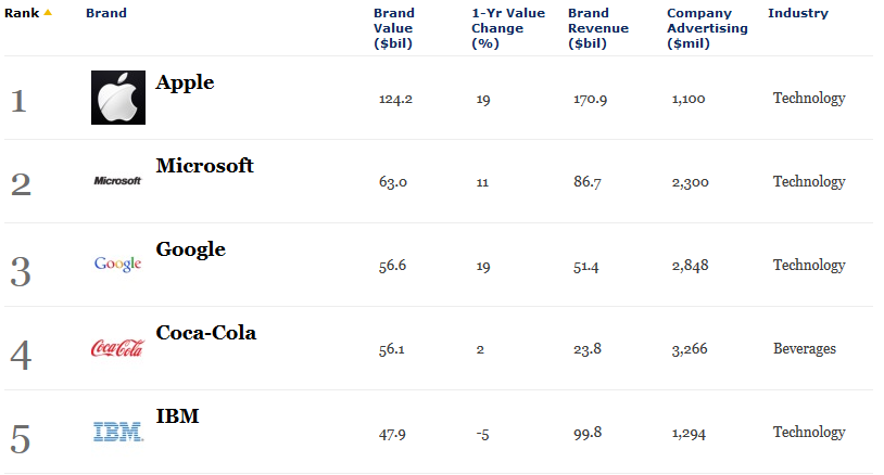 World's Most Valuable Brands 2014