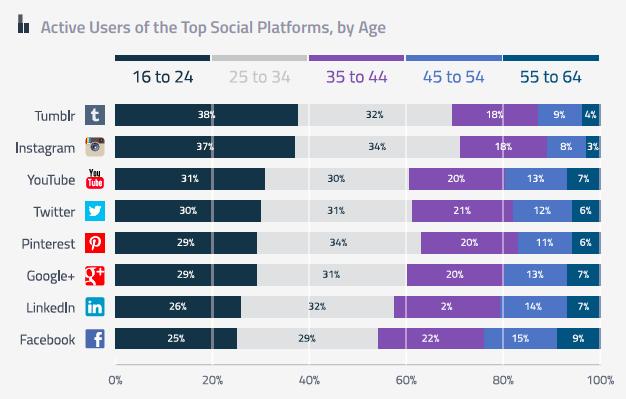 Social-media channel trends q3 2014