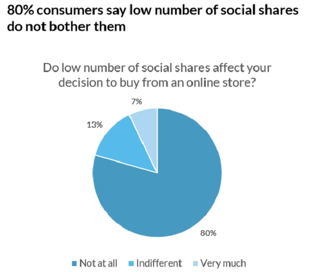 Social shares affecting online buying decisions