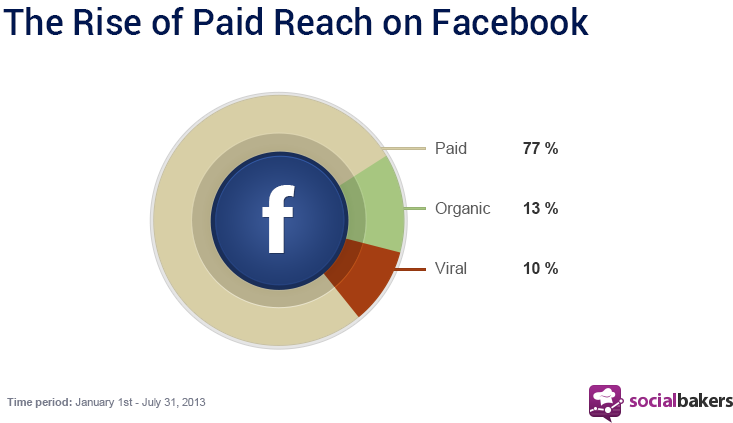 The rise of paid reach on facebook