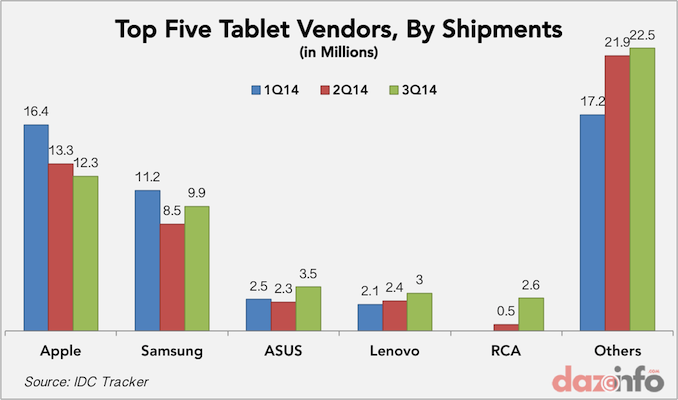 global tablet shipments in Q3 2014