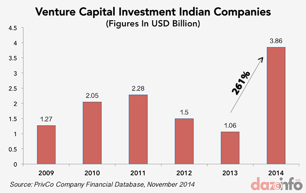 VC funding in India 2014