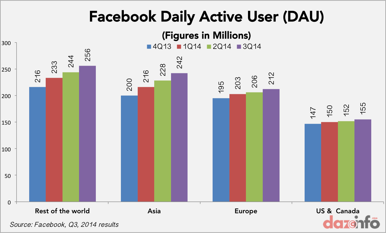 facebook DAV Q3 2014
