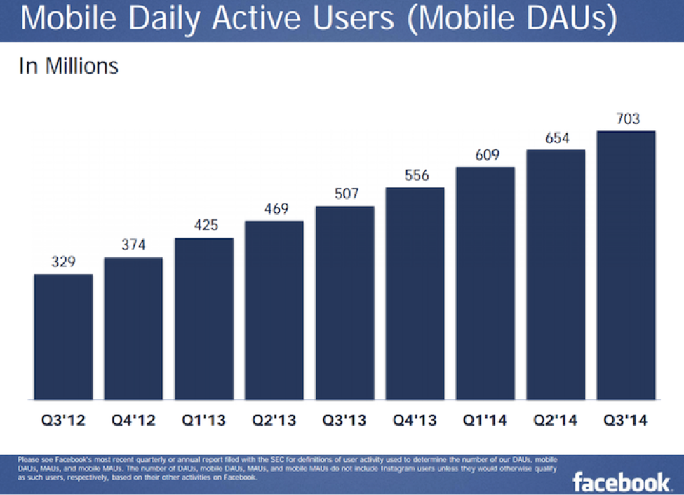 facebook mobile daily active users Q3 2014