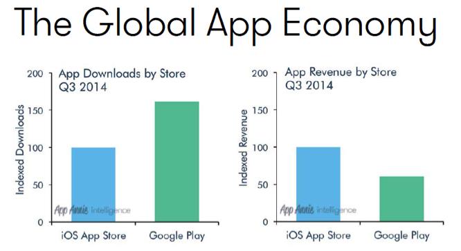 global app economy