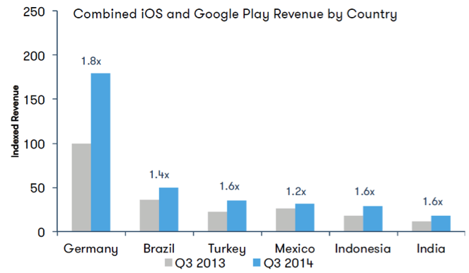 iOS and Android Google Play revenue
