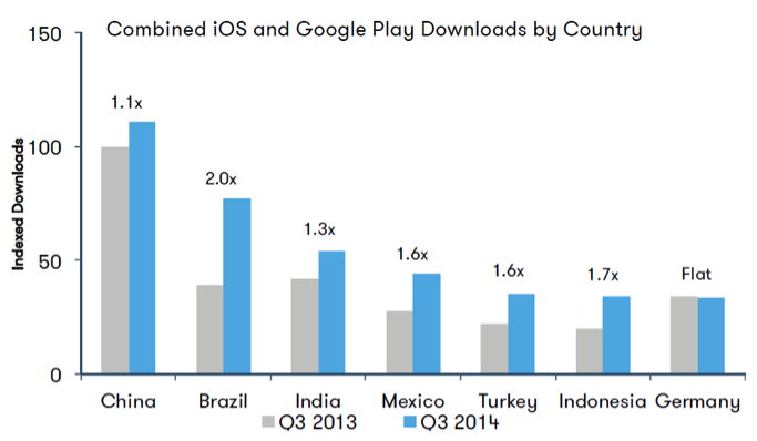 iOS and Google play downloads