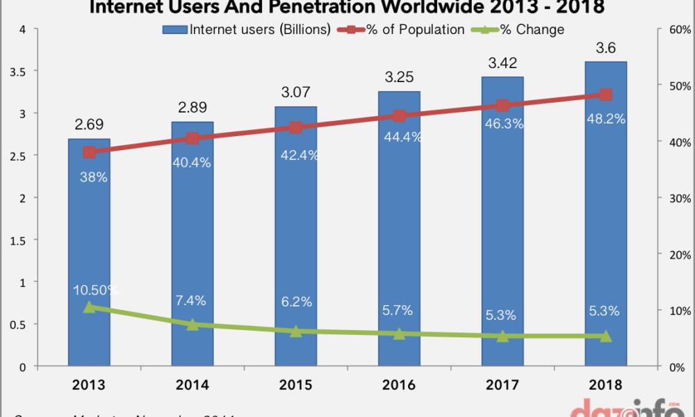 internet users worldwide 2013 - 2018