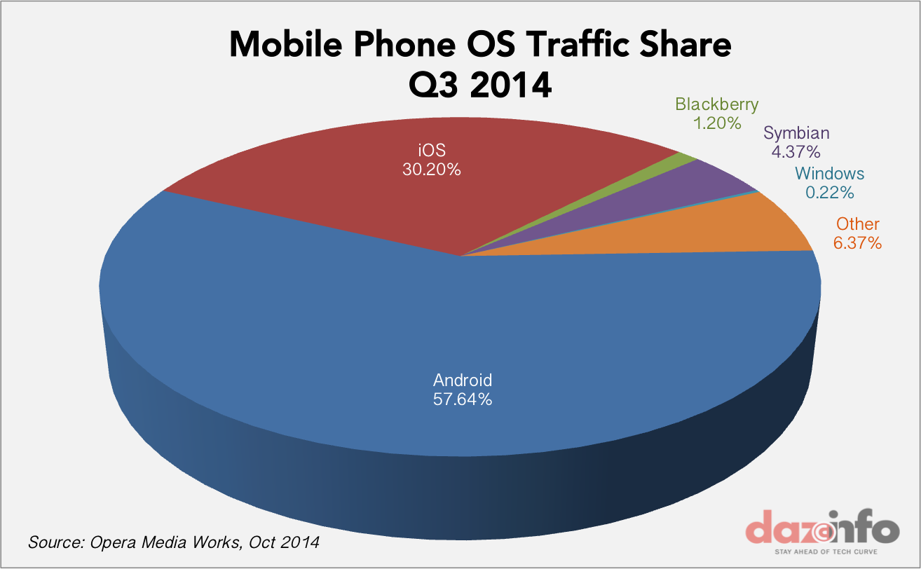 Apple falls behind google in global mobile ad impressions market mobile phone os traffic q3 2014 nvjuhfo Images