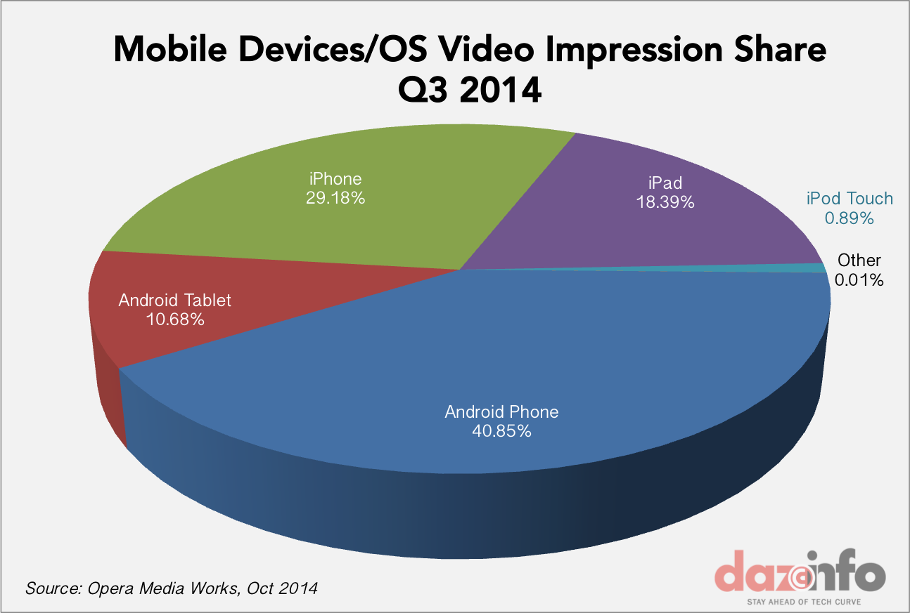 mobile devices video impressions share Q3 2014
