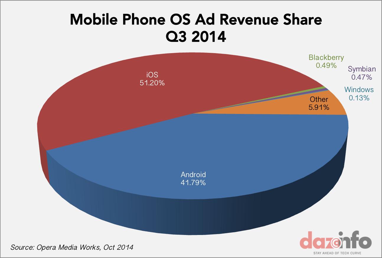 mobile phone Os ad revenue Q3 2014