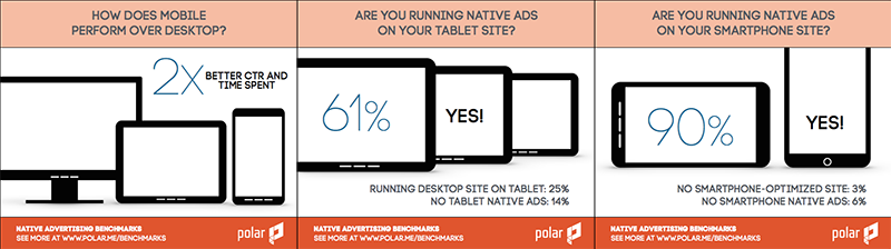 native-ad-on-mobile-CTR