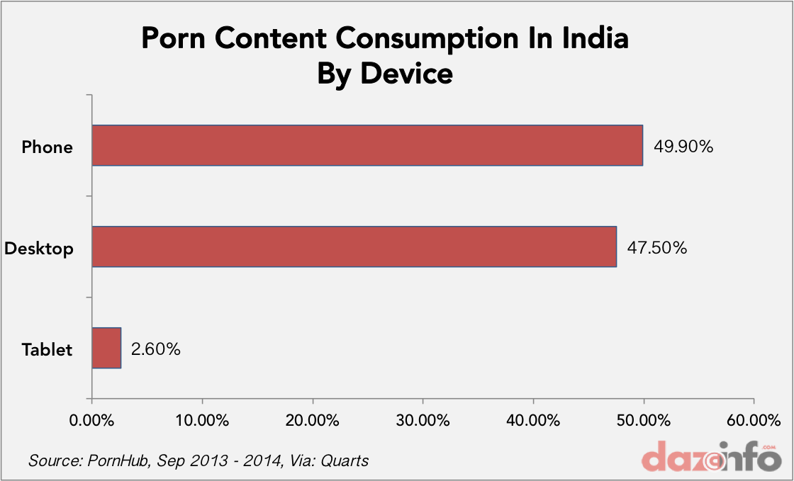 porn content consumption india by device