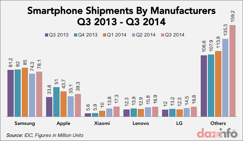 smartphone shipments Q3 2013 - Q3 2014