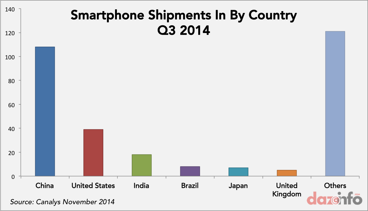 smartphone shipments Q3 2014 by country