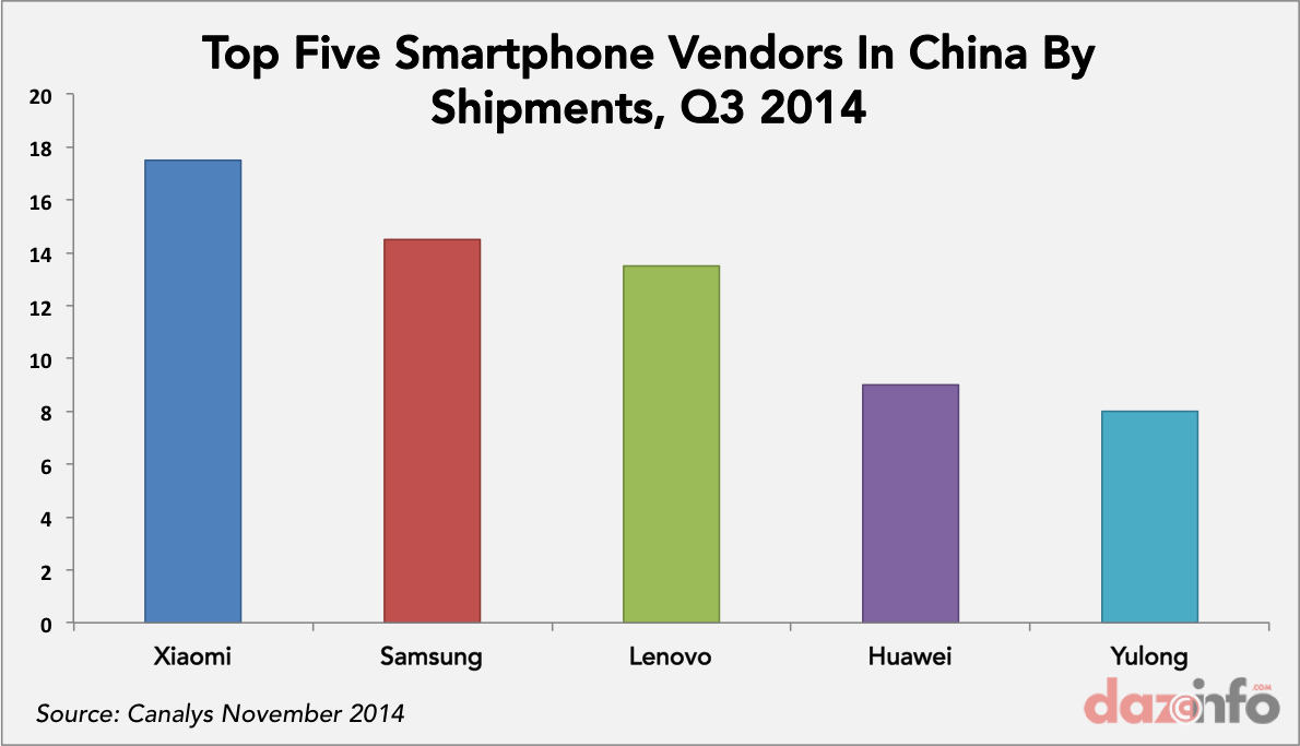 smartphone vendors in China Q3 2014 by shipments