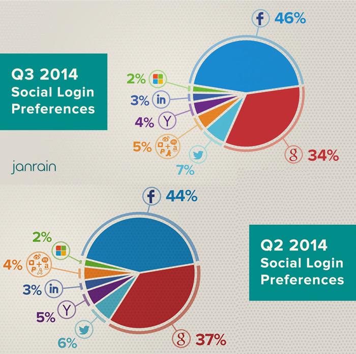 social-login-Q2-Q3-2014