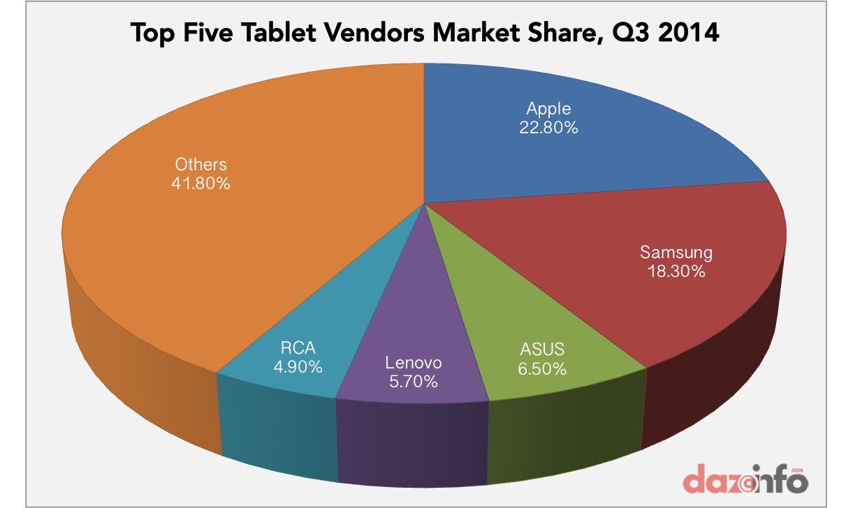 top five tablet vendors market share Q3 2014