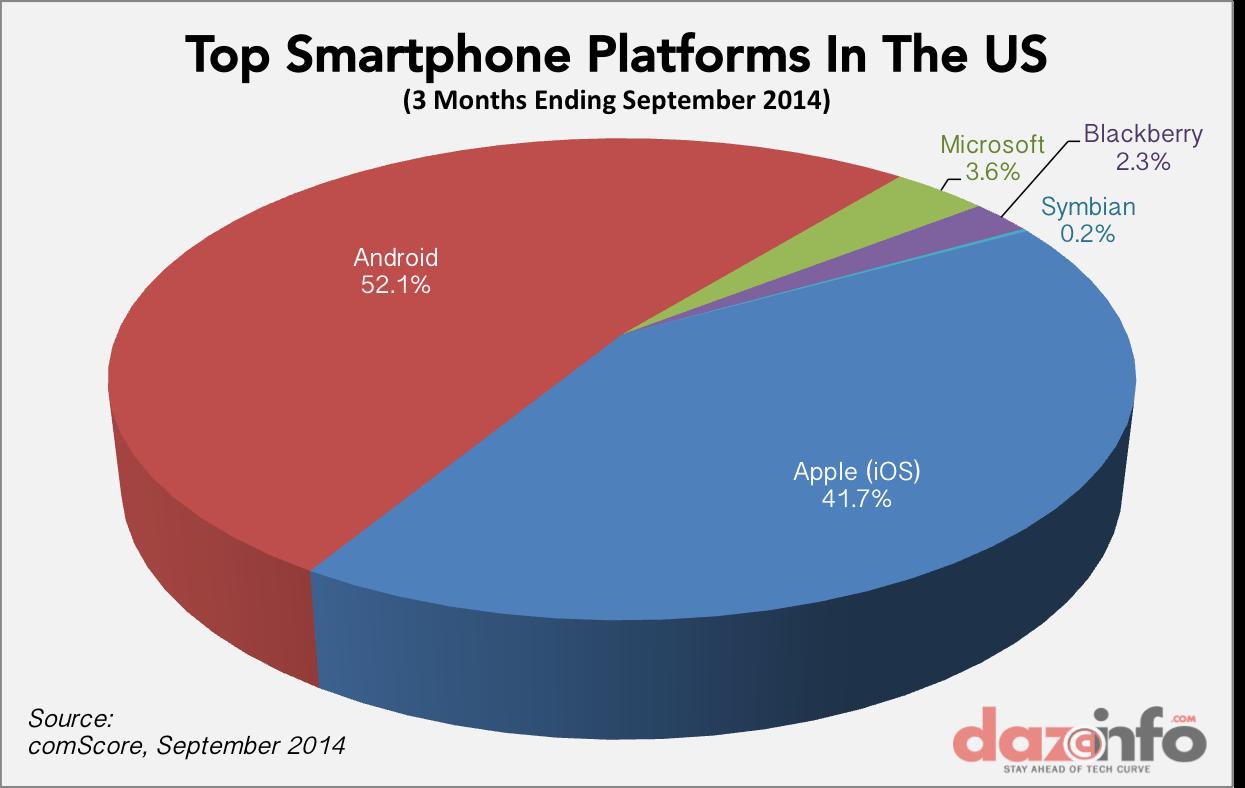 top smartphone platforms in US Q3 2014
