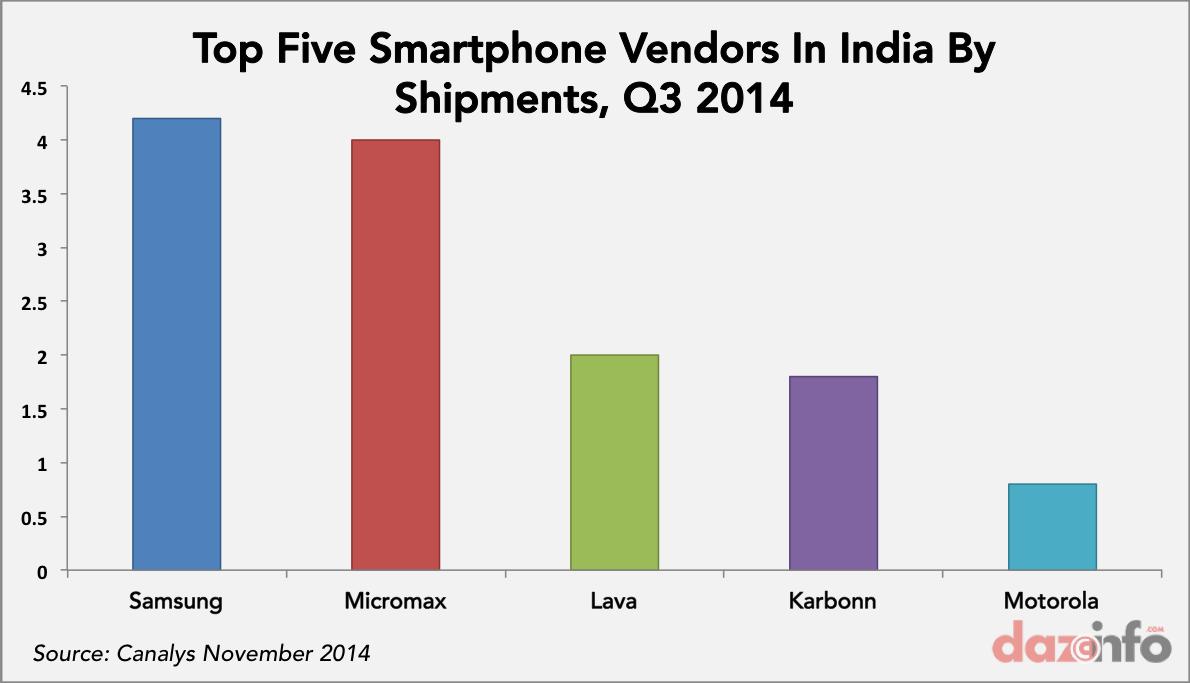 top smartphone vendors india shipments Q3 2014