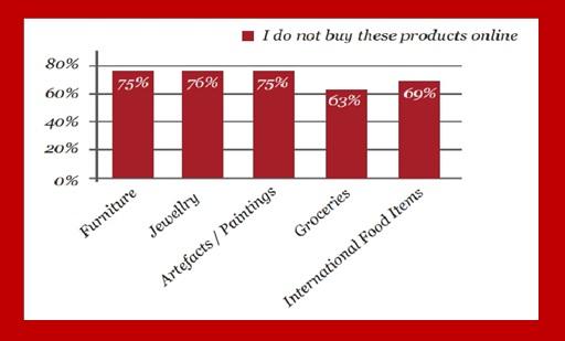 what Indian buyers do not buy online
