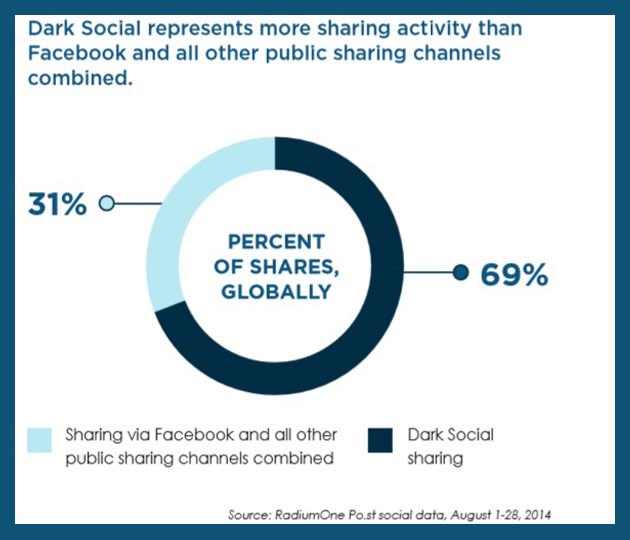 Dark social represents more sharing activity than Facebook and all other public sharing channels combined