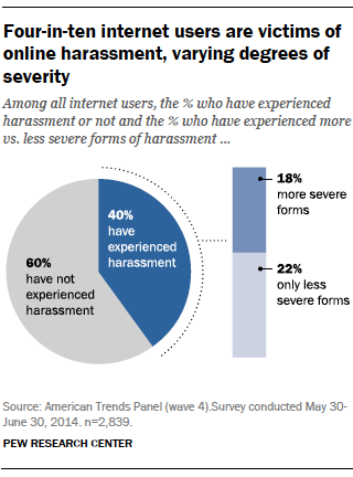 Four in ten internet users are victims of Online-harassment