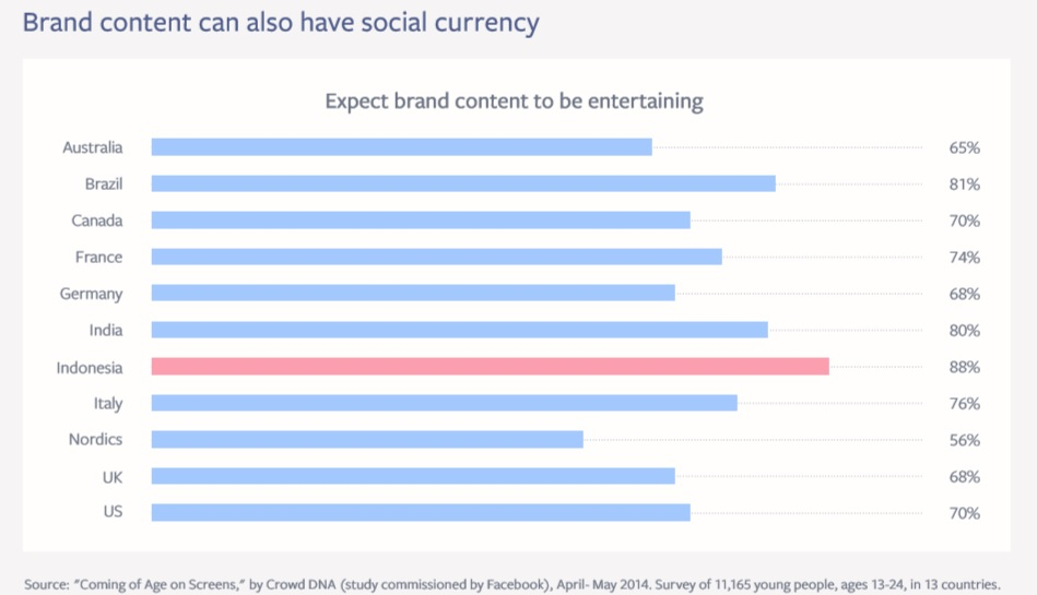 Growing up people expect brand content to be entertaining Coming of Age on Screens Study