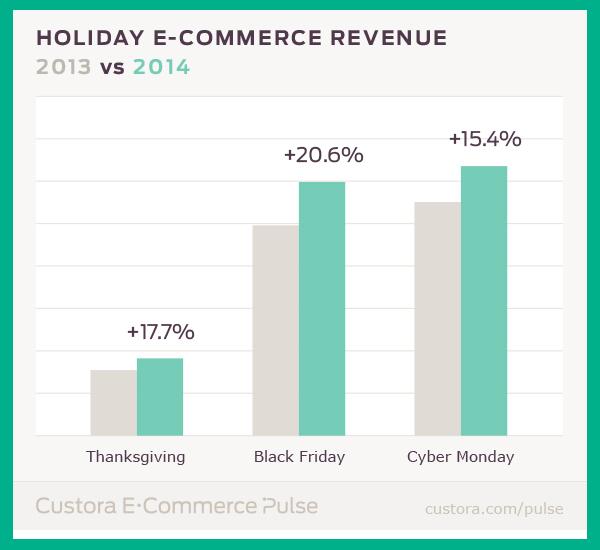 Holiday e commerce revenue 2013 vs 2014.png