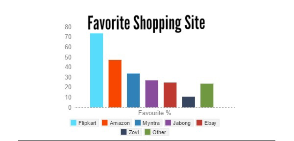 Indian online buyers favourite shopping site