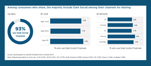 Majority of sharers include Dark Social among their channels for sharing
