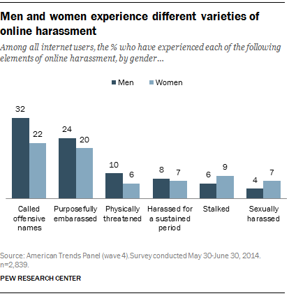 Men and women experience different varieties of online harassment