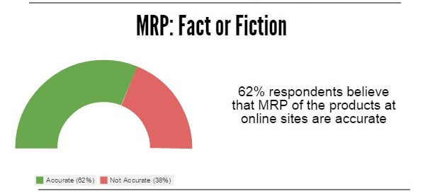 OnlineShoppingDuringFestival - MRP Fact or Fiction
