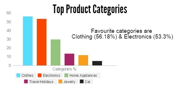 OnlineShoppingDuringFestival - top categories