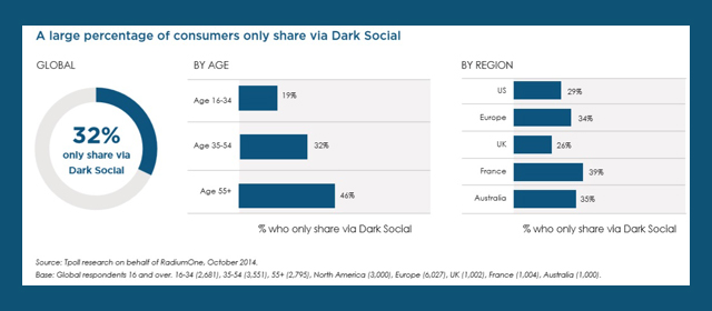 Percentage of consumers who share only via Dark Social