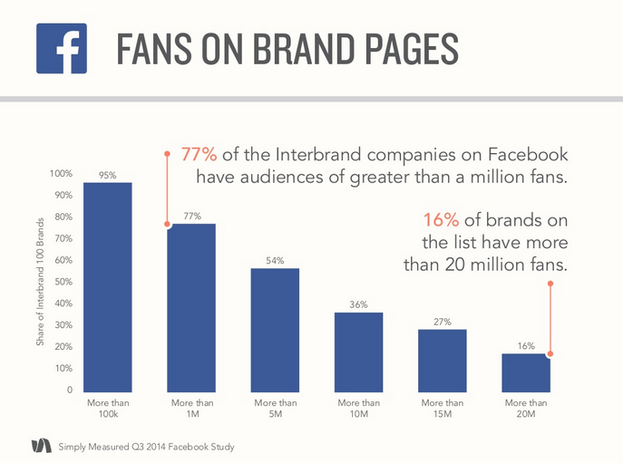 Fans on Brand Pages Q3 2014