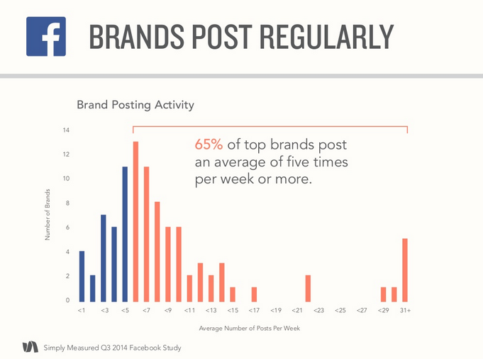 Brands Post Regular Update Q3 2014