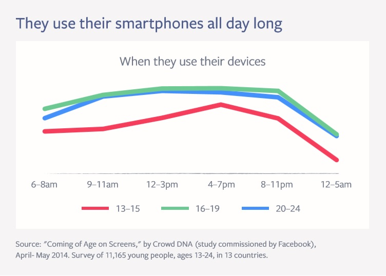 Smartphone usage by time of day Coming of Age on Screens Study