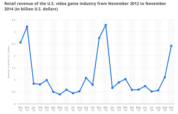 US gaming industry growth in US 2014