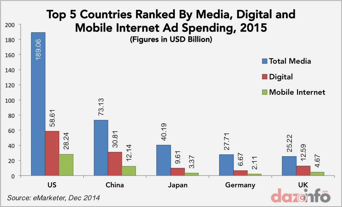 global digital mobile ad spending 2015