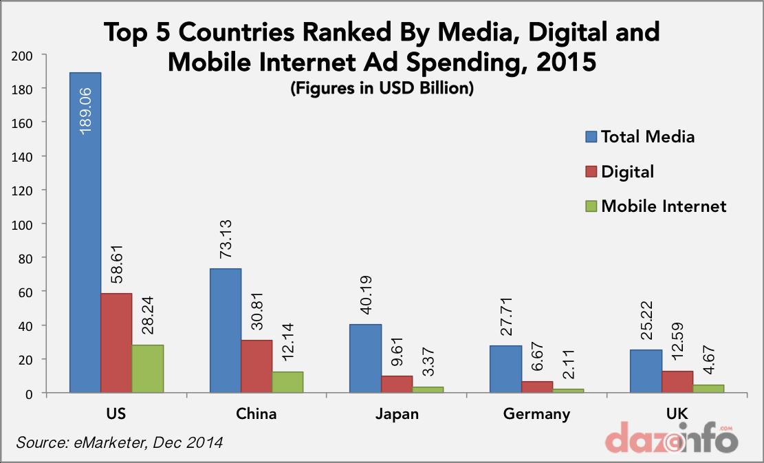 global digital mobile ad spending 2015