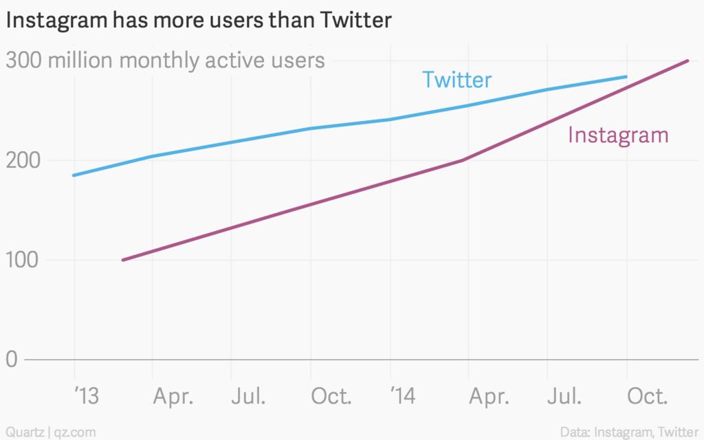 instagram-twitter-chart