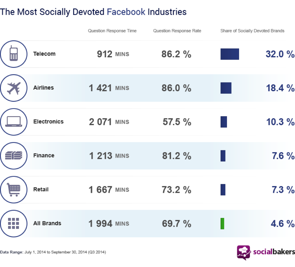 socially devoted industries