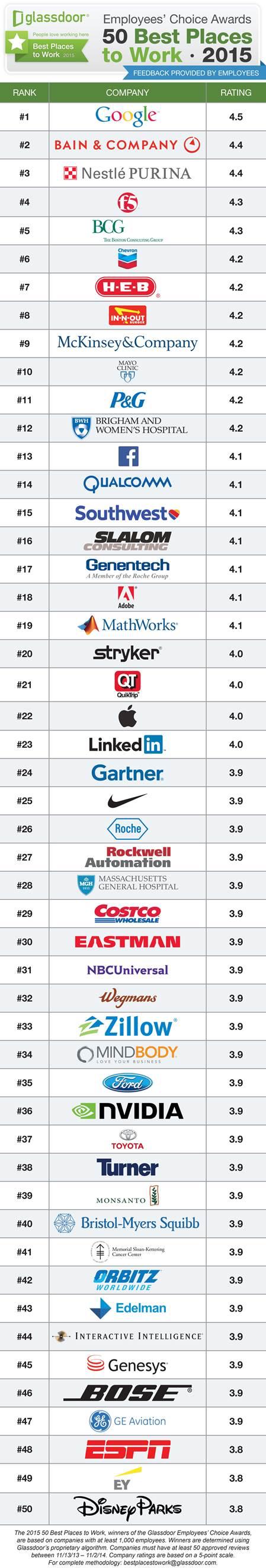 Top 50 companies