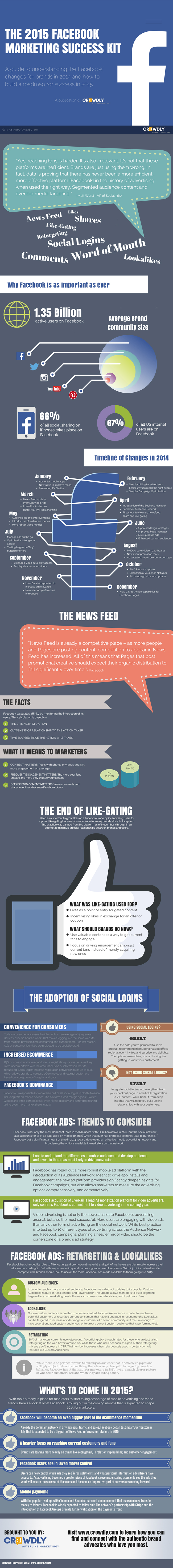 Crowdly2015FacebookMarketingKitInfographic